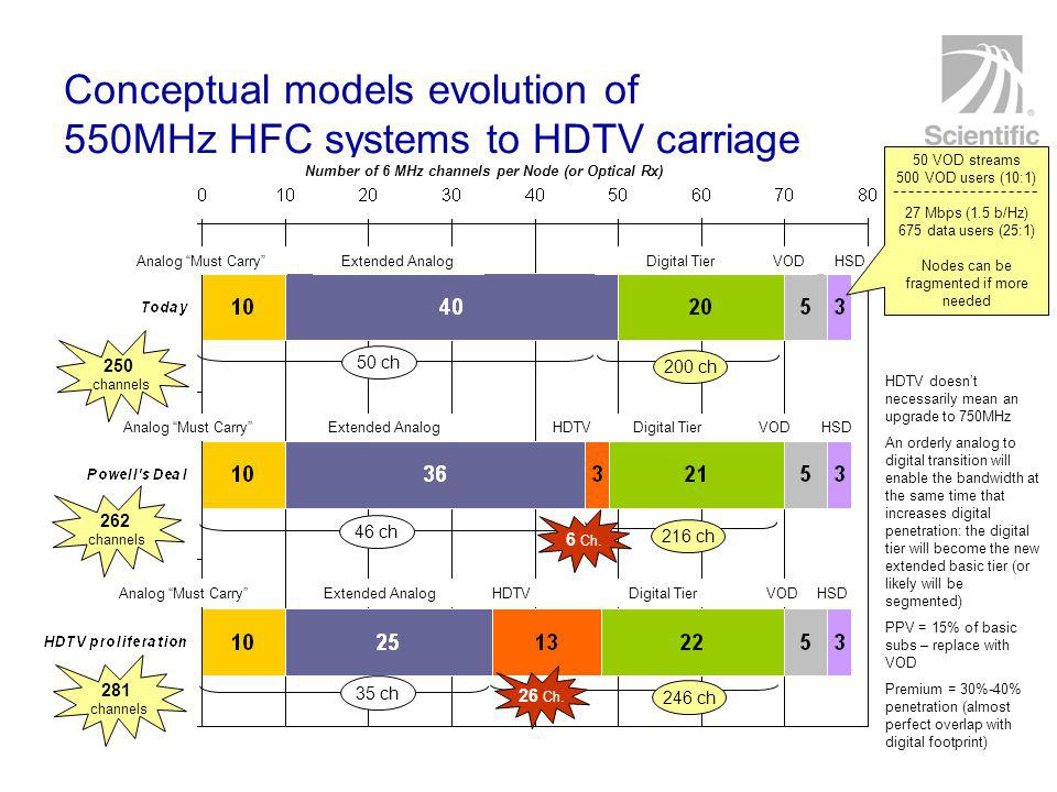 Conceptual models evolution of 550MHz HFC systems to HDTV carriage Analog Must Carry Extended Analog Number of 6 MHz channels per Node (or Optical Rx) Digital TierVODHSD Analog Must Carry Extended AnalogDigital TierVODHSDHDTV Analog Must Carry Extended AnalogDigital TierVODHSDHDTV 50 ch 200 ch 46 ch 216 ch 35 ch 246 ch 250 channels 262 channels 281 channels 50 VOD streams 500 VOD users (10:1) 27 Mbps (1.5 b/Hz) 675 data users (25:1) Nodes can be fragmented if more needed 6 Ch.
