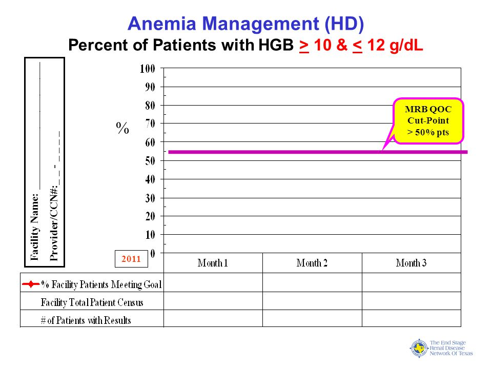 Anemia Management (HD) Percent of Patients with HGB > 10 & < 12 g/dL 2011 % Facility Name: _______________________ Provider/CCN#:_ _ - _ _ _ _ MRB QOC Cut-Point > 50% pts