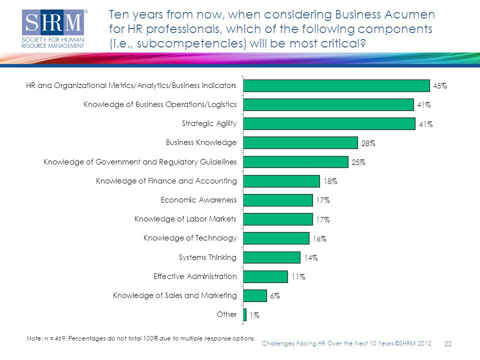 Ten years from now, when considering Business Acumen for HR professionals, which of the following components (i.e., subcompetencies) will be most crit