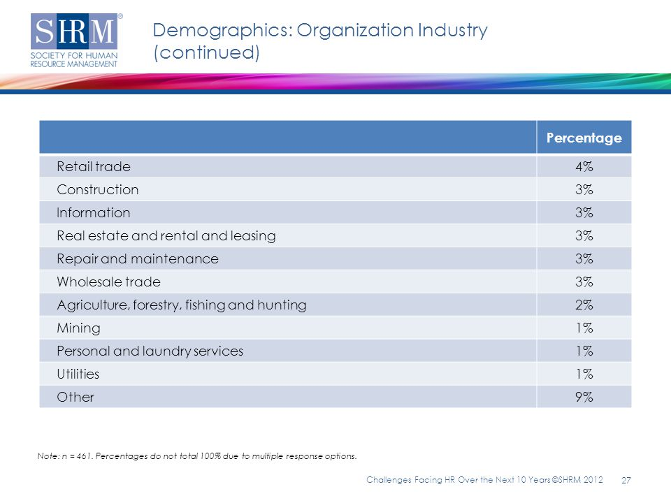 Demographics: Organization Industry (continued) Challenges Facing HR Over the Next 10 Years ©SHRM 2012 27 Note: n = 461. Percentages do not total 100%