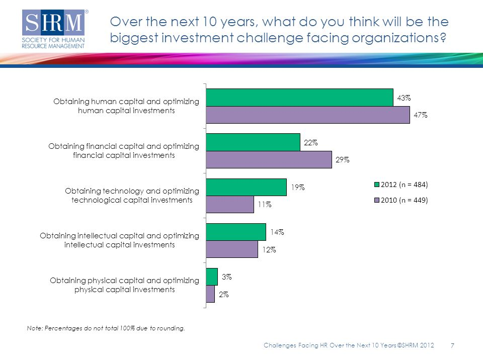 Challenges Facing HR Over the Next 10 Years ©SHRM 2012 18 HR Competencies