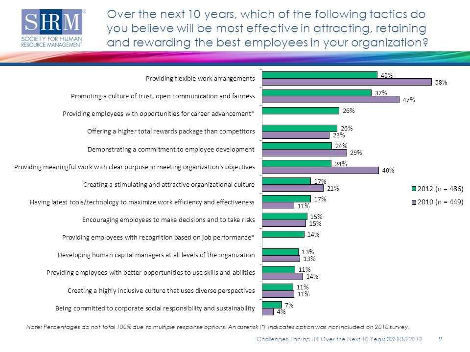 Ten years from now, which of the following competencies do you see being most critical for the HR professional.