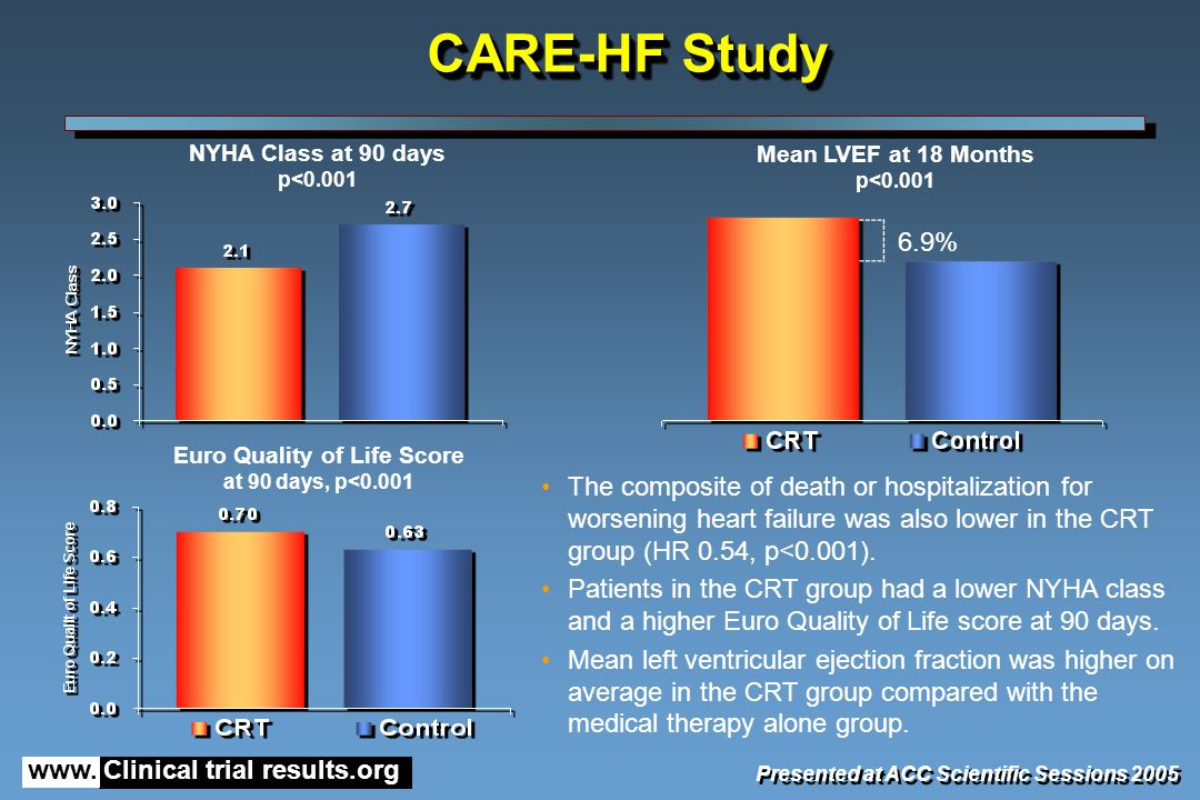 www. Clinical trial results.org Presented at ACC Scientific Sessions 2005 The composite of death or hospitalization for worsening heart failure was al