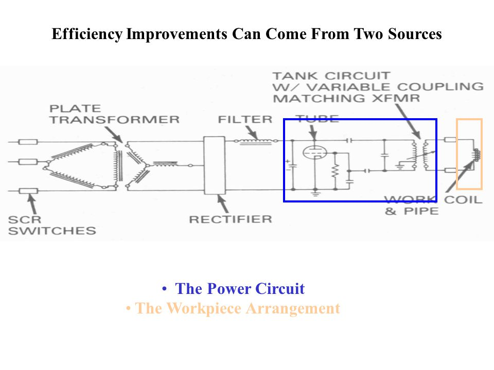 Efficiency Improvements Can Come From Two Sources The Power Circuit The Workpiece Arrangement