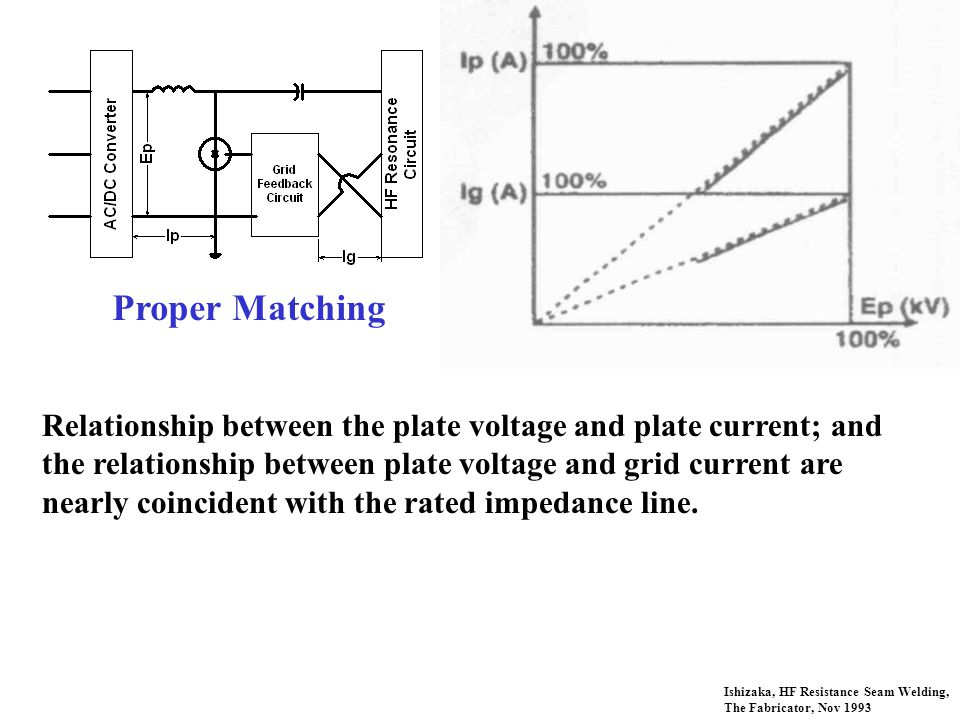 Ishizaka, HF Resistance Seam Welding, The Fabricator, Nov 1993 Proper Matching Relationship between the plate voltage and plate current; and the relationship between plate voltage and grid current are nearly coincident with the rated impedance line.
