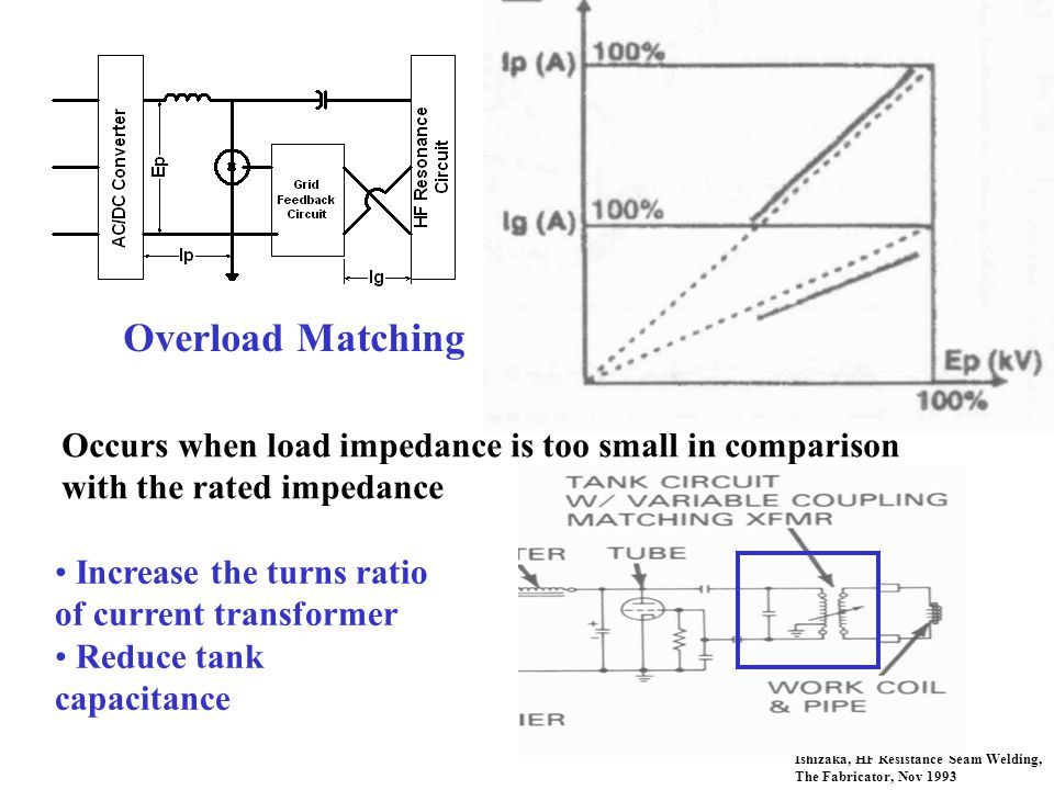 Ishizaka, HF Resistance Seam Welding, The Fabricator, Nov 1993 Overload Matching Occurs when load impedance is too small in comparison with the rated