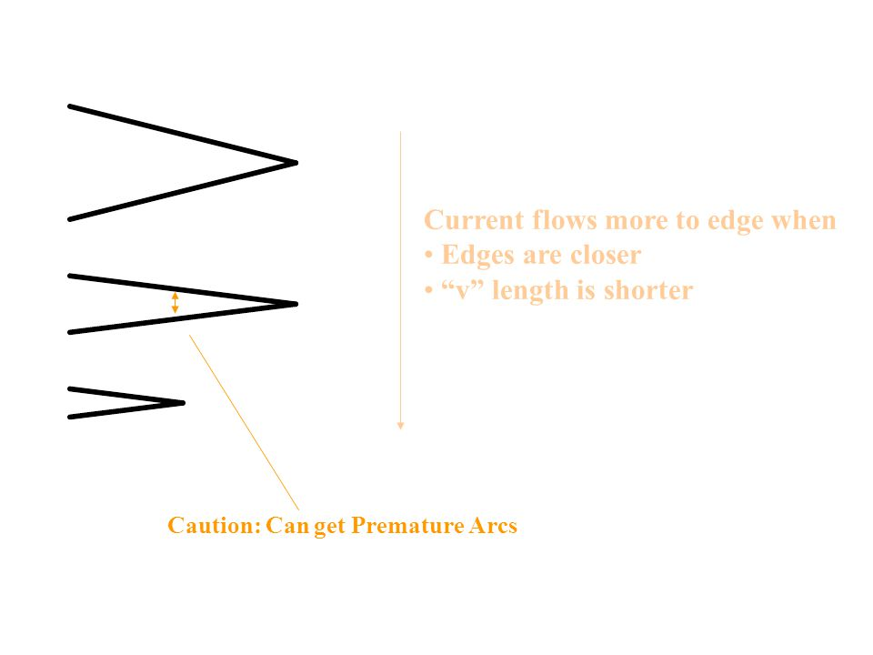 Current flows more to edge when Edges are closer v length is shorter Caution: Can get Premature Arcs