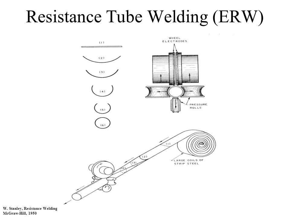 Resistance Tube Welding (ERW) W. Stanley, Resistance Welding McGraw-Hill, 1950