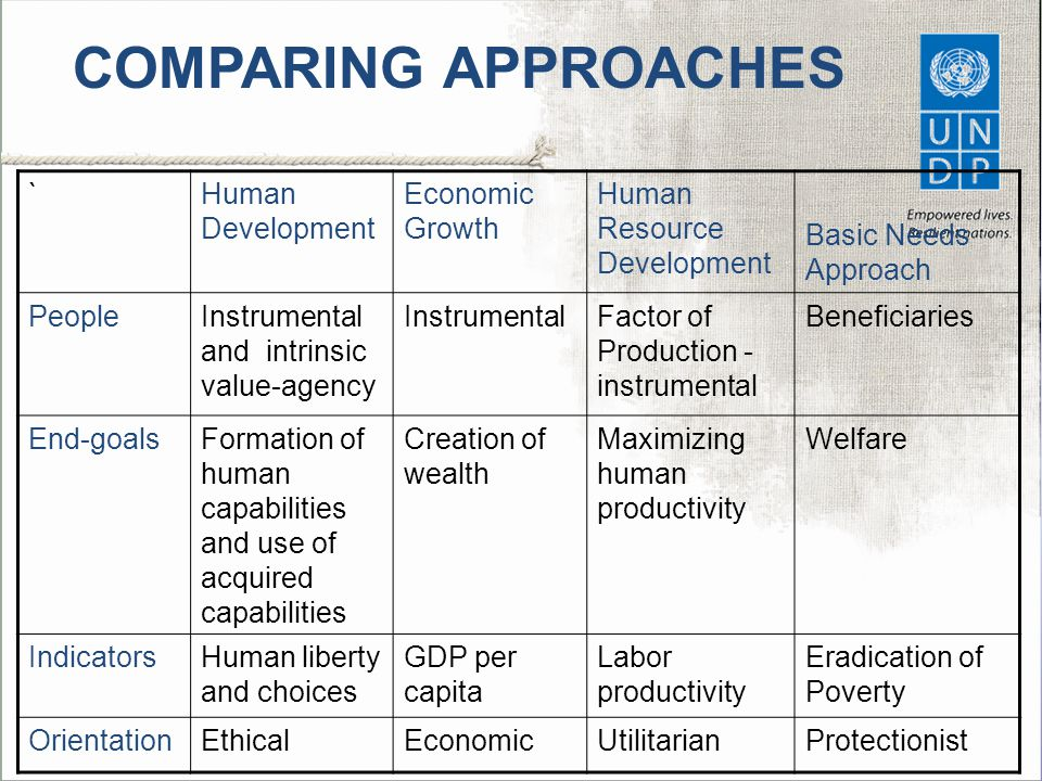 `Human Development Economic Growth Human Resource Development Basic Needs Approach PeopleInstrumental and intrinsic value-agency InstrumentalFactor of Production - instrumental Beneficiaries End-goalsFormation of human capabilities and use of acquired capabilities Creation of wealth Maximizing human productivity Welfare IndicatorsHuman liberty and choices GDP per capita Labor productivity Eradication of Poverty OrientationEthicalEconomicUtilitarianProtectionist COMPARING APPROACHES