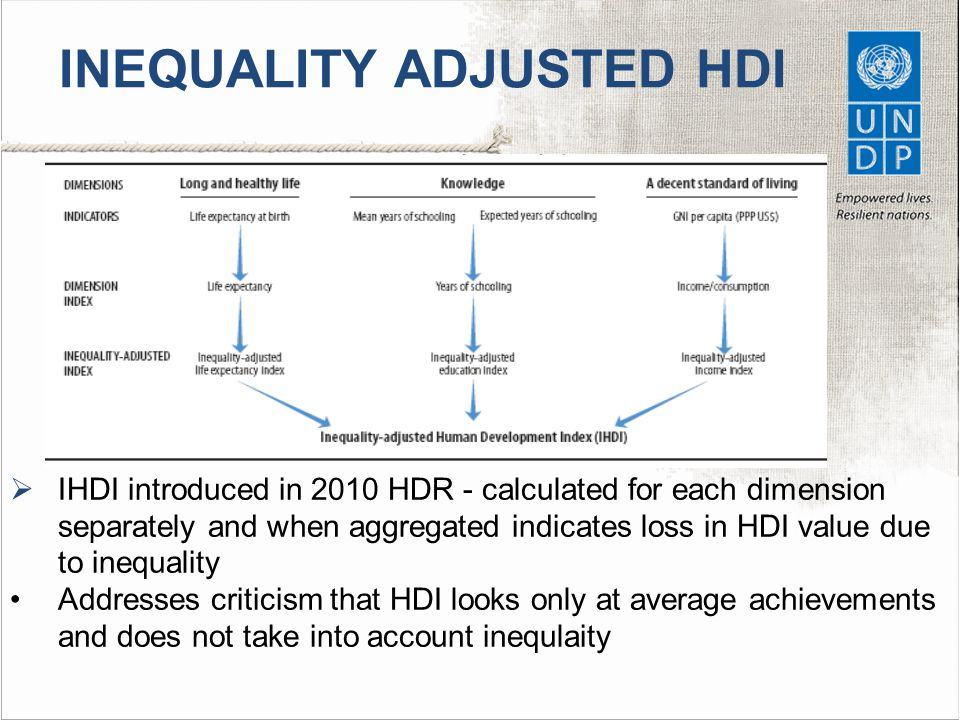 INEQUALITY ADJUSTED HDI  IHDI introduced in 2010 HDR - calculated for each dimension separately and when aggregated indicates loss in HDI value due to inequality Addresses criticism that HDI looks only at average achievements and does not take into account inequlaity