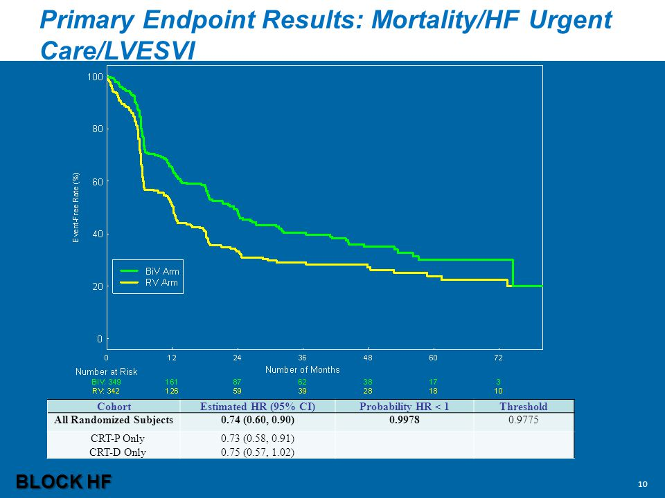 Primary Endpoint Results: Mortality/HF Urgent Care/LVESVI CohortEstimated HR (95% CI)Probability HR < 1Threshold All Randomized Subjects0.74 (0.60, 0.90)0.99780.9775 CRT-P Only CRT-D Only 0.73 (0.58, 0.91) 0.75 (0.57, 1.02) BLOCK HF 10