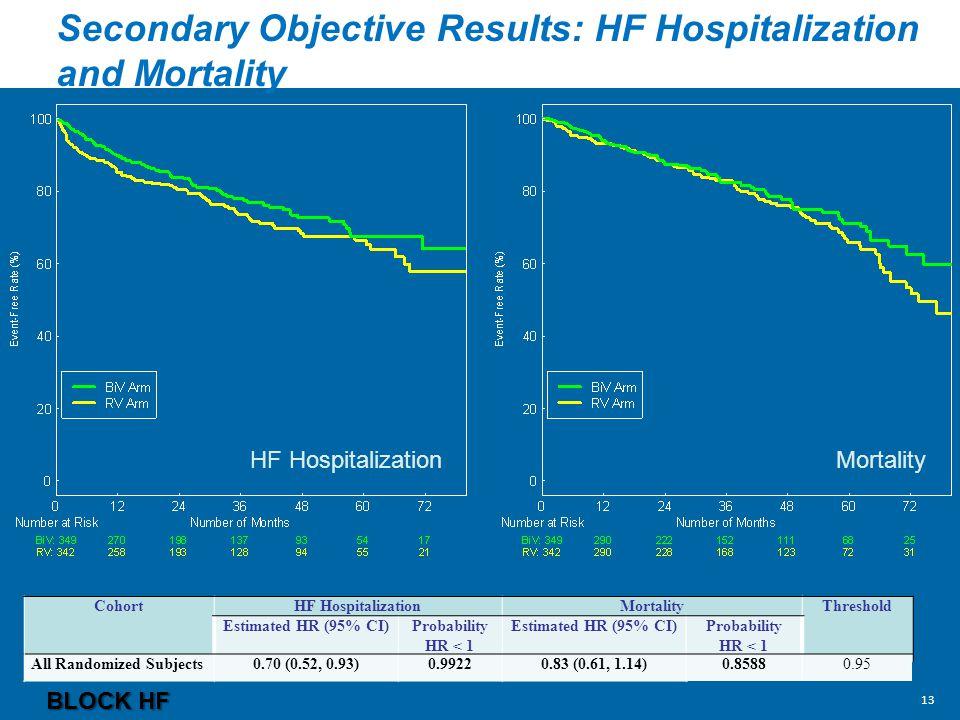 Secondary Objective Results: HF Hospitalization and Mortality CohortHF HospitalizationMortalityThreshold Estimated HR (95% CI)Probability HR < 1 Estimated HR (95% CI)Probability HR < 1 All Randomized Subjects0.70 (0.52, 0.93)0.99220.83 (0.61, 1.14)0.85880.95 BLOCK HF HF HospitalizationMortality 13