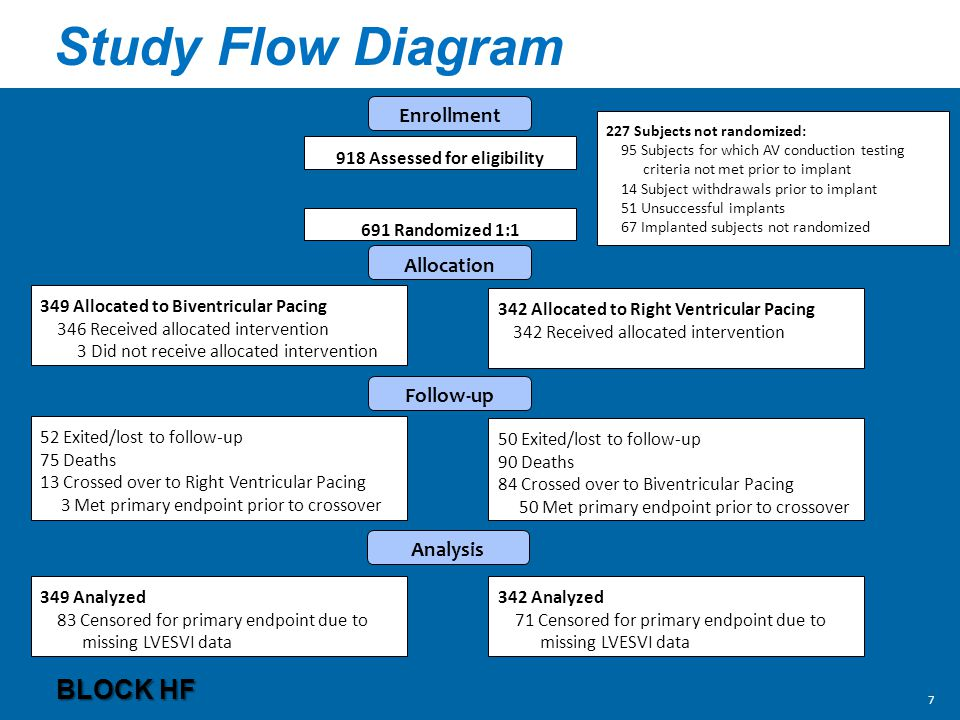 Study Flow Diagram BLOCK HF Enrollment 918 Assessed for eligibility 691 Randomized 1:1 Allocation 349 Allocated to Biventricular Pacing 346 Received allocated intervention 3 Did not receive allocated intervention 342 Allocated to Right Ventricular Pacing 342 Received allocated intervention 52 Exited/lost to follow-up 75 Deaths 13 Crossed over to Right Ventricular Pacing 3 Met primary endpoint prior to crossover 50 Exited/lost to follow-up 90 Deaths 84 Crossed over to Biventricular Pacing 50 Met primary endpoint prior to crossover 349 Analyzed 83 Censored for primary endpoint due to missing LVESVI data 342 Analyzed 71 Censored for primary endpoint due to missing LVESVI data Follow-up Analysis 227 Subjects not randomized: 95 Subjects for which AV conduction testing criteria not met prior to implant 14 Subject withdrawals prior to implant 51 Unsuccessful implants 67 Implanted subjects not randomized 7