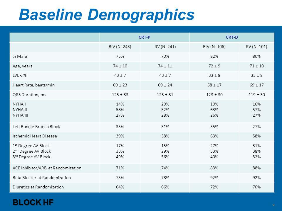 Baseline Demographics CRT-PCRT-D BiV (N=243)RV (N=241)BiV (N=106)RV (N=101) % Male75%70%82%80% Age, years74 ± 1074 ± 1172 ± 971 ± 10 LVEF, %43 ± 7 33 ± 8 Heart Rate, beats/min69 ± 2369 ± 2468 ± 1769 ± 17 QRS Duration, ms125 ± 33125 ± 31123 ± 30119 ± 30 NYHA I NYHA II NYHA III 14% 58% 27% 20% 52% 28% 10% 63% 26% 16% 57% 27% Left Bundle Branch Block35%31%35%27% Ischemic Heart Disease39%38%63%58% 1 st Degree AV Block 2 nd Degree AV Block 3 rd Degree AV Block 17% 33% 49% 15% 29% 56% 27% 33% 40% 31% 38% 32% ACE Inhibitor/ARB at Randomization71%74%83%88% Beta Blocker at Randomization75%78%92% Diuretics at Randomization64%66%72%70% BLOCK HF 9
