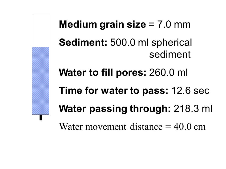 Medium grain size = 7.0 mm Sediment: 500.0 ml spherical sediment Water to fill pores: 260.0 ml Time for water to pass: 12.6 sec Water passing through: 218.3 ml Water movement distance = 40.0 cm