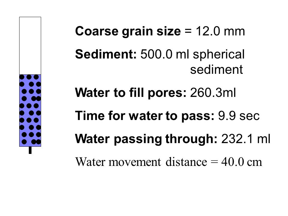 Coarse grain size = 12.0 mm Sediment: 500.0 ml spherical sediment Water to fill pores: 260.3ml Time for water to pass: 9.9 sec Water passing through: 232.1 ml Water movement distance = 40.0 cm