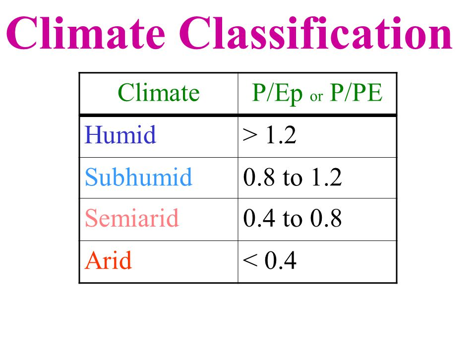 ClimateP/Ep or P/PE Humid> 1.2 Subhumid0.8 to 1.2 Semiarid0.4 to 0.8 Arid< 0.4 Climate Classification