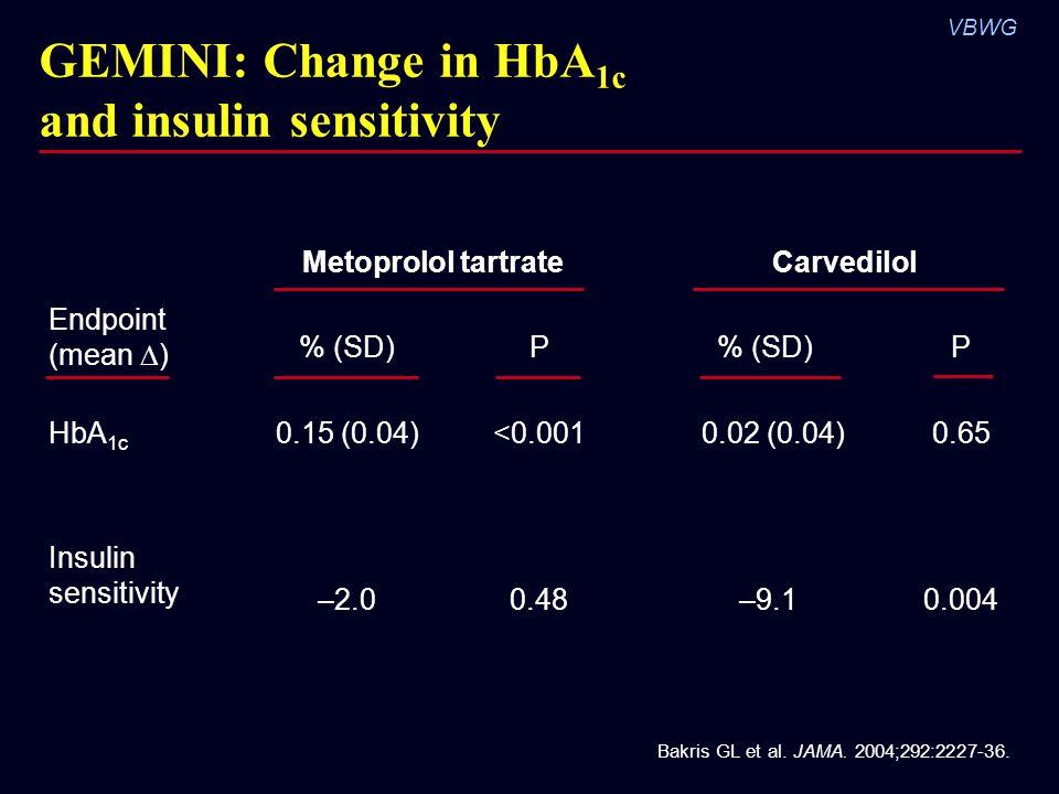 VBWG Bakris GL et al. JAMA. 2004;292:2227-36. Metoprolol tartrate Carvedilol % (SD)P P HbA 1c 0.15 (0.04)<0.001 0.02 (0.04)0.65 Insulin sensitivity –2