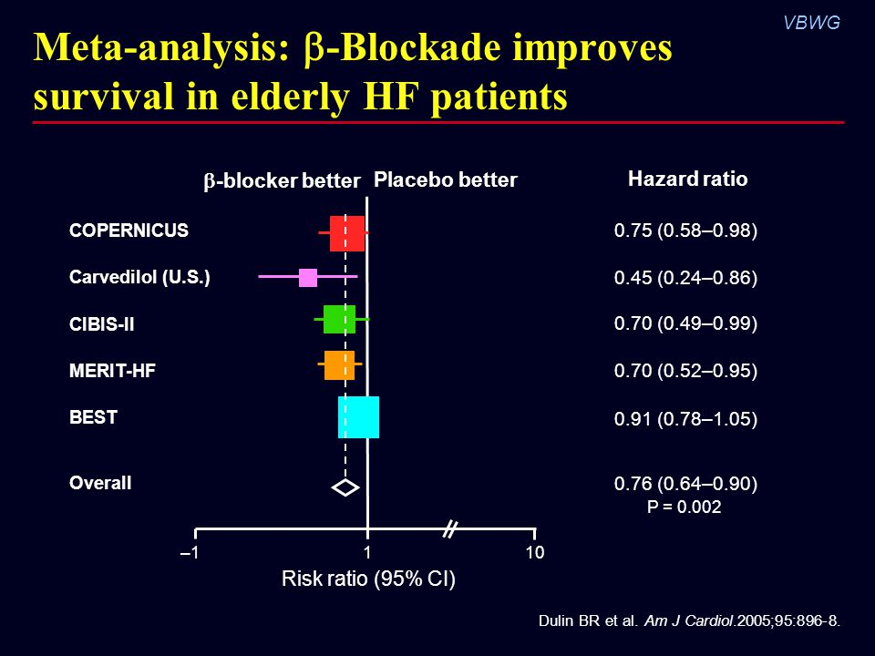 VBWG Meta-analysis:  -Blockade improves survival in elderly HF patients Dulin BR et al.