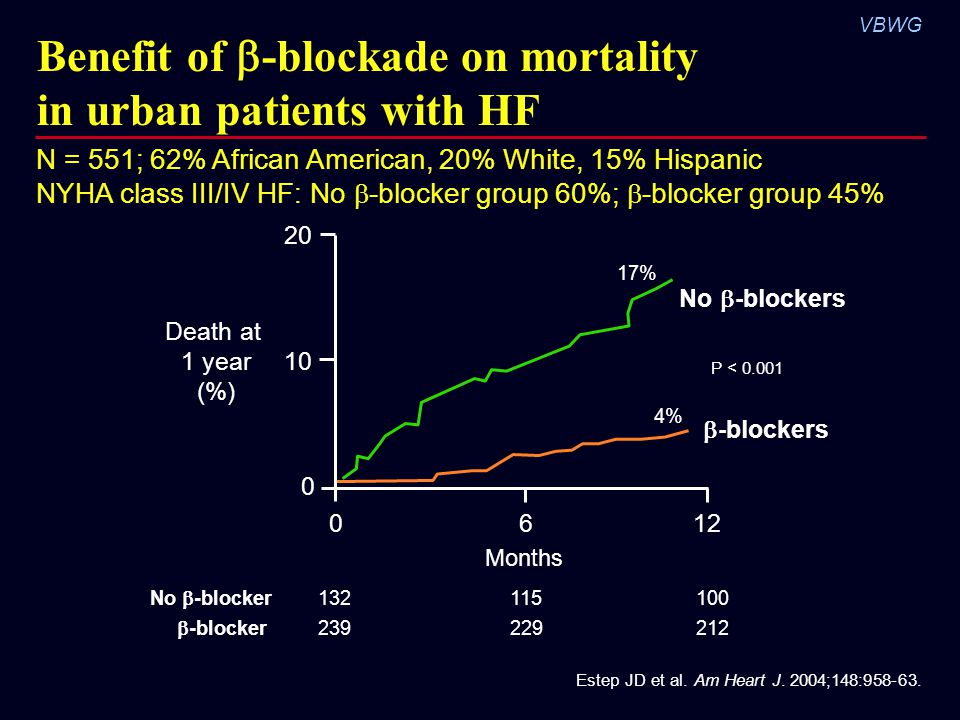 VBWG Benefit of  -blockade on mortality in urban patients with HF N = 551; 62% African American, 20% White, 15% Hispanic NYHA class III/IV HF: No  -blocker group 60%;  -blocker group 45% 0 10 20 P < 0.001 06 No  -blockers  -blockers Months 12 Death at 1 year (%) No  -blocker132115100  -blocker239229212 Estep JD et al.