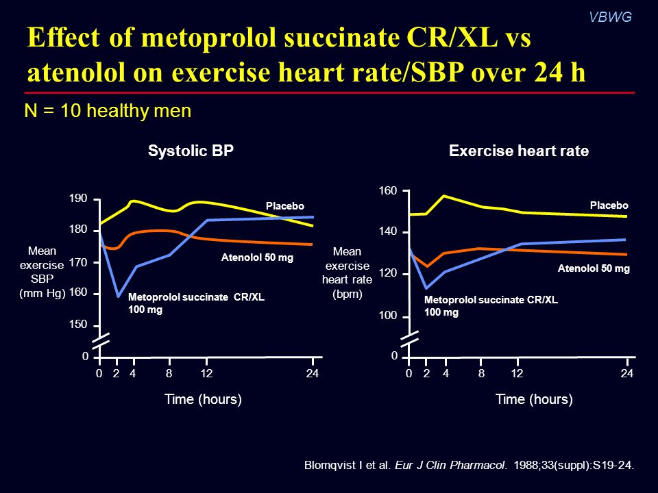 VBWG Effect of metoprolol succinate CR/XL vs atenolol on exercise heart rate/SBP over 24 h Blomqvist I et al.