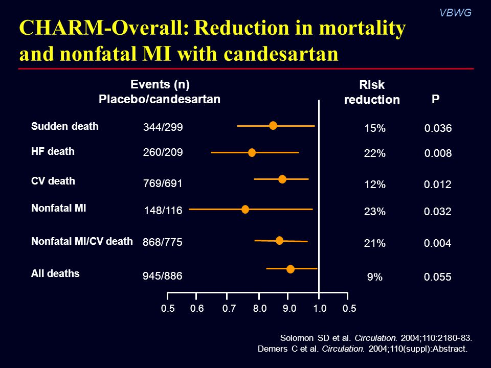 VBWG CHARM-Overall: Reduction in mortality and nonfatal MI with candesartan Events (n) Placebo/candesartan 344/299 Sudden death HF death CV death Nonfatal MI All deaths 260/209 769/691 148/116 945/886 Nonfatal MI/CV death 868/775 0.50.60.79.08.01.00.5 Risk reduction 15% 22% 12% 23% 9% 21% P 0.036 0.008 0.012 0.032 0.055 0.004 Solomon SD et al.