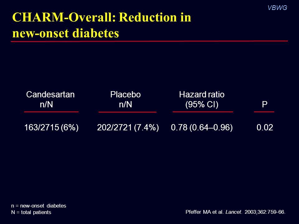VBWG Pfeffer MA et al. Lancet. 2003;362:759-66. Candesartan n/N Placebo n/N Hazard ratio (95% CI)P 163/2715 (6%) 202/2721 (7.4%)0.78 (0.64–0.96)0.02 C