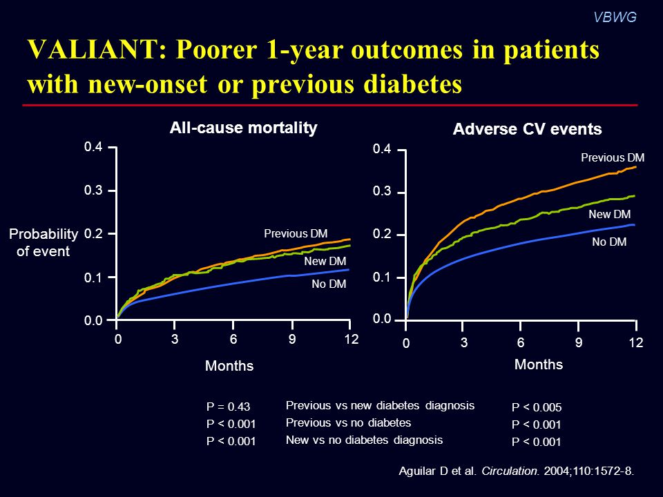 VBWG VALIANT: Poorer 1-year outcomes in patients with new-onset or previous diabetes Months Probability of event All-cause mortality Previous vs new diabetes diagnosis Previous vs no diabetes New vs no diabetes diagnosis Aguilar D et al.
