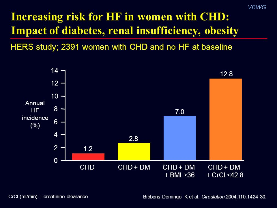 VBWG Increasing risk for HF in women with CHD: Impact of diabetes, renal insufficiency, obesity Bibbons-Domingo K et al.