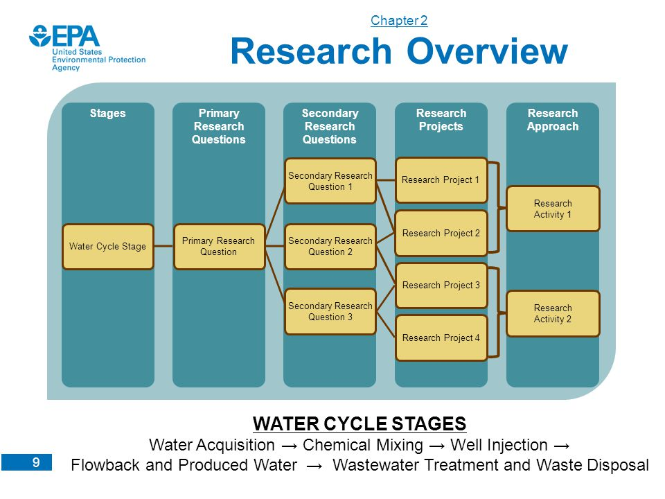 9 Chapter 2 Research Overview Water Cycle Stage Primary Research Question Secondary Research Question 1 Research Project 1 Secondary Research Question