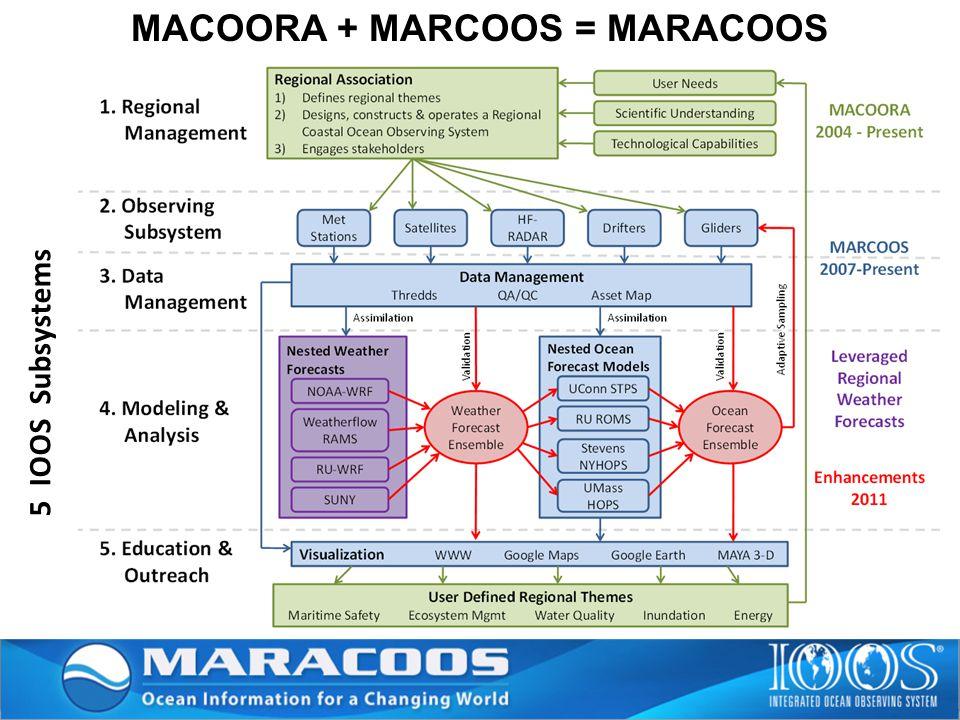 MACOORA + MARCOOS = MARACOOS 5 IOOS Subsystems