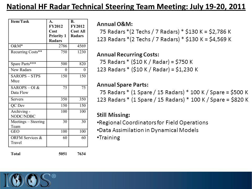 Annual O&M: 75 Radars *(2 Techs / 7 Radars) * $130 K = $2,786 K 123 Radars *(2 Techs / 7 Radars) * $130 K = $4,569 K Annual Recurring Costs: 75 Radars * ($10 K / Radar) = $750 K 123 Radars * ($10 K / Radar) = $1,230 K Annual Spare Parts: 75 Radars * (1 Spare / 15 Radars) * 100 K / Spare = $500 K 123 Radars * (1 Spare / 15 Radars) * 100 K / Spare = $820 K Still Missing: Regional Coordinators for Field Operations Data Assimilation in Dynamical Models Training
