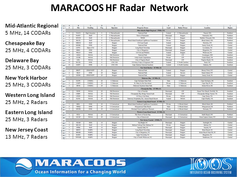 MARACOOS HF Radar Network Mid-Atlantic Regional 5 MHz, 14 CODARs Chesapeake Bay 25 MHz, 4 CODARs Delaware Bay 25 MHz, 3 CODARs New York Harbor 25 MHz, 3 CODARs Western Long Island 25 MHz, 2 Radars Eastern Long Island 25 MHz, 3 Radars New Jersey Coast 13 MHz, 7 Radars