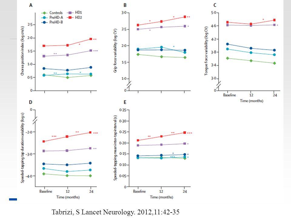 Tabrizi, S Lancet Neurology. 2012,11:42-35