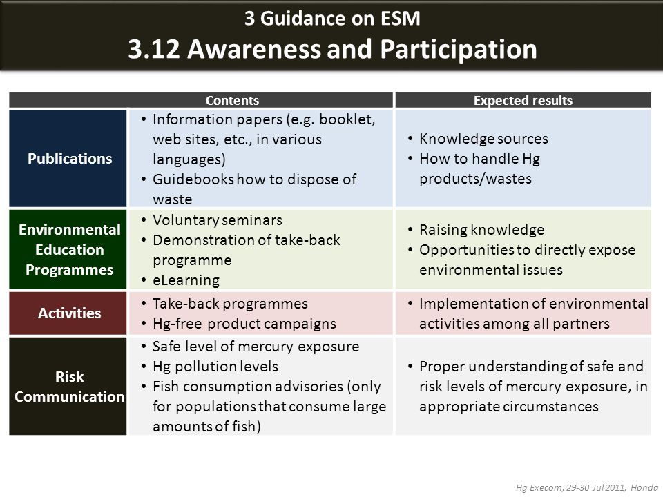 3 Guidance on ESM 3.12 Awareness and Participation 3 Guidance on ESM 3.12 Awareness and Participation Hg Execom, 29-30 Jul 2011, Honda ContentsExpected results Publications Information papers (e.g.
