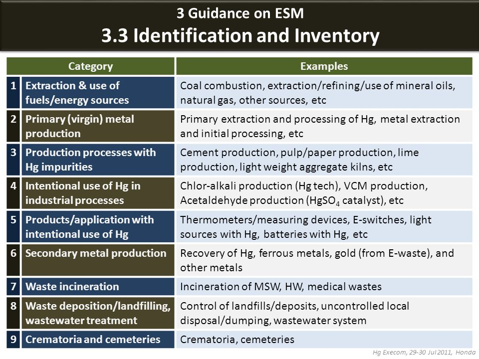 3 Guidance on ESM 3.3 Identification and Inventory 3 Guidance on ESM 3.3 Identification and Inventory Hg Execom, 29-30 Jul 2011, Honda CategoryExamples 1Extraction & use of fuels/energy sources Coal combustion, extraction/refining/use of mineral oils, natural gas, other sources, etc 2Primary (virgin) metal production Primary extraction and processing of Hg, metal extraction and initial processing, etc 3Production processes with Hg impurities Cement production, pulp/paper production, lime production, light weight aggregate kilns, etc 4Intentional use of Hg in industrial processes Chlor-alkali production (Hg tech), VCM production, Acetaldehyde production (HgSO 4 catalyst), etc 5Products/application with intentional use of Hg Thermometers/measuring devices, E-switches, light sources with Hg, batteries with Hg, etc 6Secondary metal productionRecovery of Hg, ferrous metals, gold (from E-waste), and other metals 7Waste incinerationIncineration of MSW, HW, medical wastes 8Waste deposition/landfilling, wastewater treatment Control of landfills/deposits, uncontrolled local disposal/dumping, wastewater system 9Crematoria and cemeteriesCrematoria, cemeteries