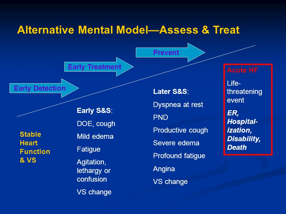 Stable Heart Function & VS Acute HF Life- threatening event ER, Hospital- ization, Disability, Death Early S&S: DOE, cough Mild edema Fatigue Agitation, lethargy or confusion VS change Later S&S: Dyspnea at rest PND Productive cough Severe edema Profound fatigue Angina VS change Alternative Mental Model—Assess & Treat Early Treatment Early Detection Prevent