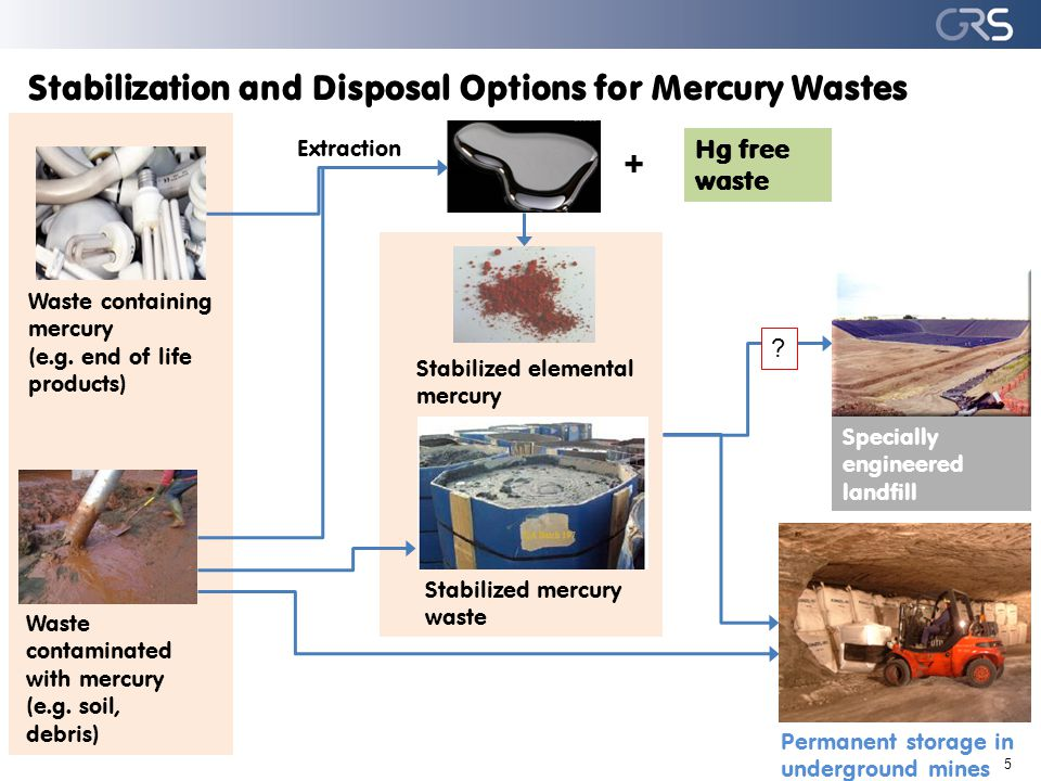 Stabilization and Disposal Options for Mercury Wastes 5 Waste contaminated with mercury (e.g.