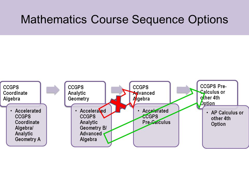 Mathematics Course Sequence Options 4th Course Option CCGPS Coordinate Algebra Accelerated CCGPS Coordinate Algebra/ Analytic Geometry A CCGPS Analytic Geometry Accelerated CCGPS Analytic Geometry B/ Advanced Algebra CCGPS Advanced Algebra Accelerated CCGPS Pre-Calculus CCGPS Pre- Calculus or other 4th Option AP Calculus or other 4th Option