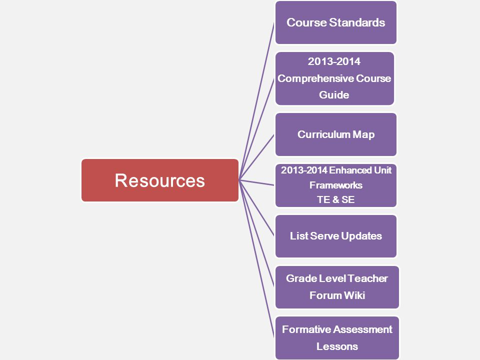 Resources Course Standards 2013-2014 Comprehensive Course Guide Curriculum Map 2013-2014 Enhanced Unit Frameworks TE & SE List Serve Updates Grade Level Teacher Forum Wiki Formative Assessment Lessons