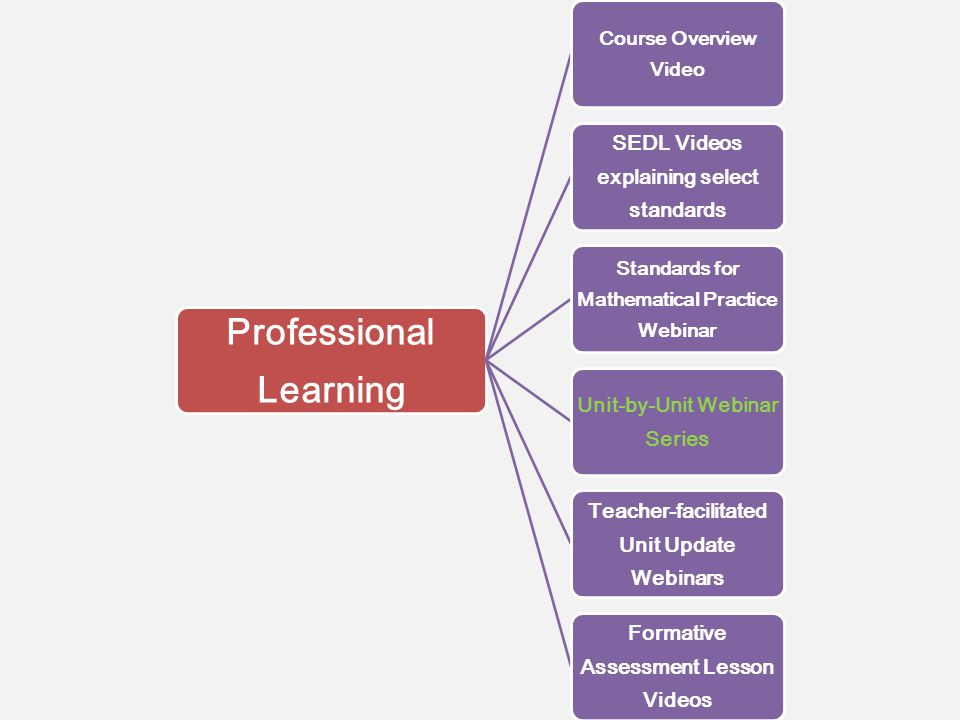 Professional Learning Course Overview Video SEDL Videos explaining select standards Standards for Mathematical Practice Webinar Unit-by-Unit Webinar Series Teacher-facilitated Unit Update Webinars Formative Assessment Lesson Videos