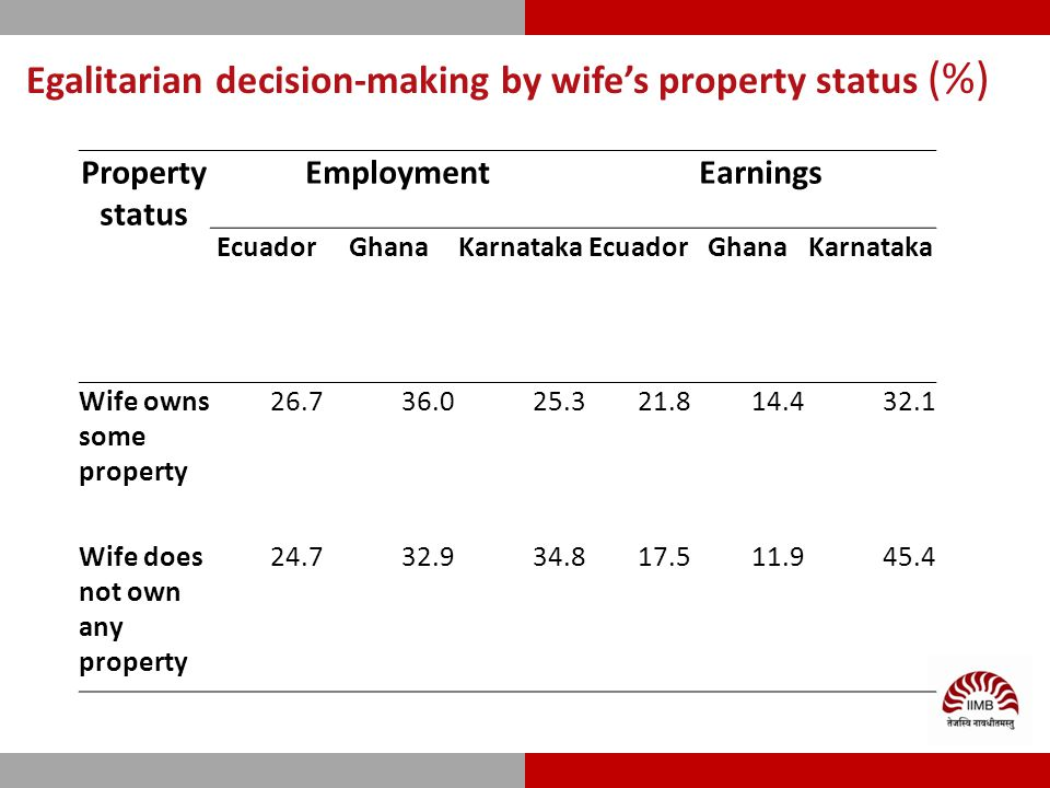 Egalitarian decision-making by wife's property status (%) Property status EmploymentEarnings EcuadorGhanaKarnatakaEcuadorGhanaKarnataka Wife owns some property 26.736.025.321.814.432.1 Wife does not own any property 24.732.934.817.511.945.4
