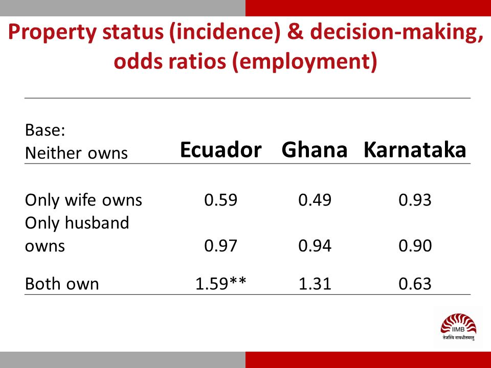 Property status (incidence) & decision-making, odds ratios (employment) Base: Neither owns EcuadorGhanaKarnataka Only wife owns0.590.490.93 Only husband owns0.970.940.90 Both own1.59**1.310.63