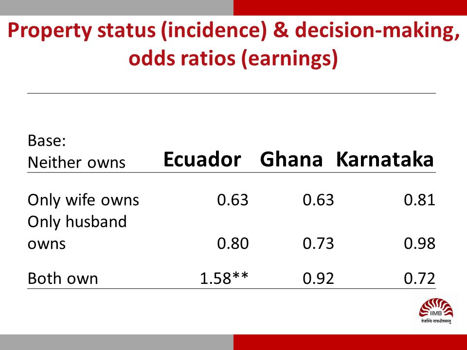 Property status (incidence) & decision-making, odds ratios (earnings) Base: Neither owns EcuadorGhanaKarnataka Only wife owns0.63 0.81 Only husband owns0.800.730.98 Both own1.58**0.920.72