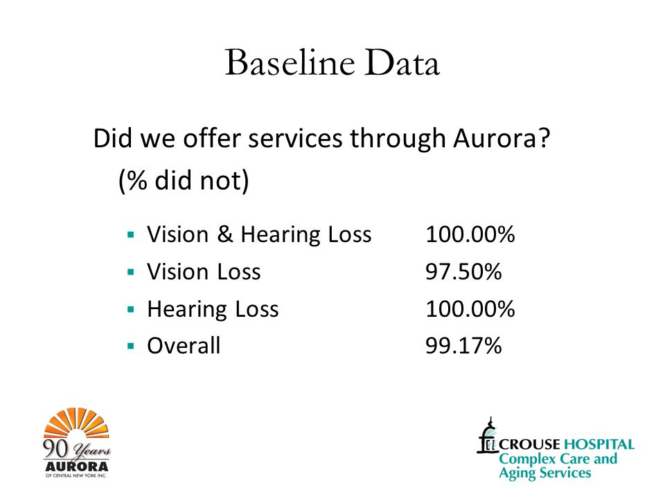 Baseline Data Did we offer services through Aurora.