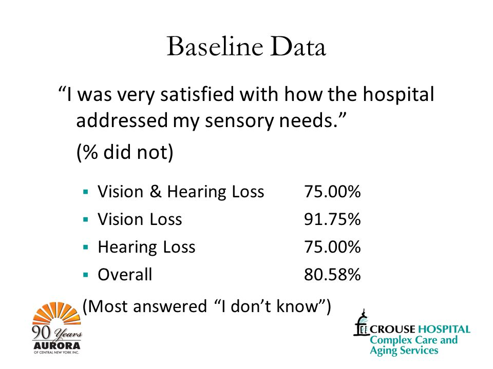 Baseline Data I was very satisfied with how the hospital addressed my sensory needs. (% did not)  Vision & Hearing Loss75.00%  Vision Loss91.75%  Hearing Loss75.00%  Overall80.58% (Most answered I don't know )