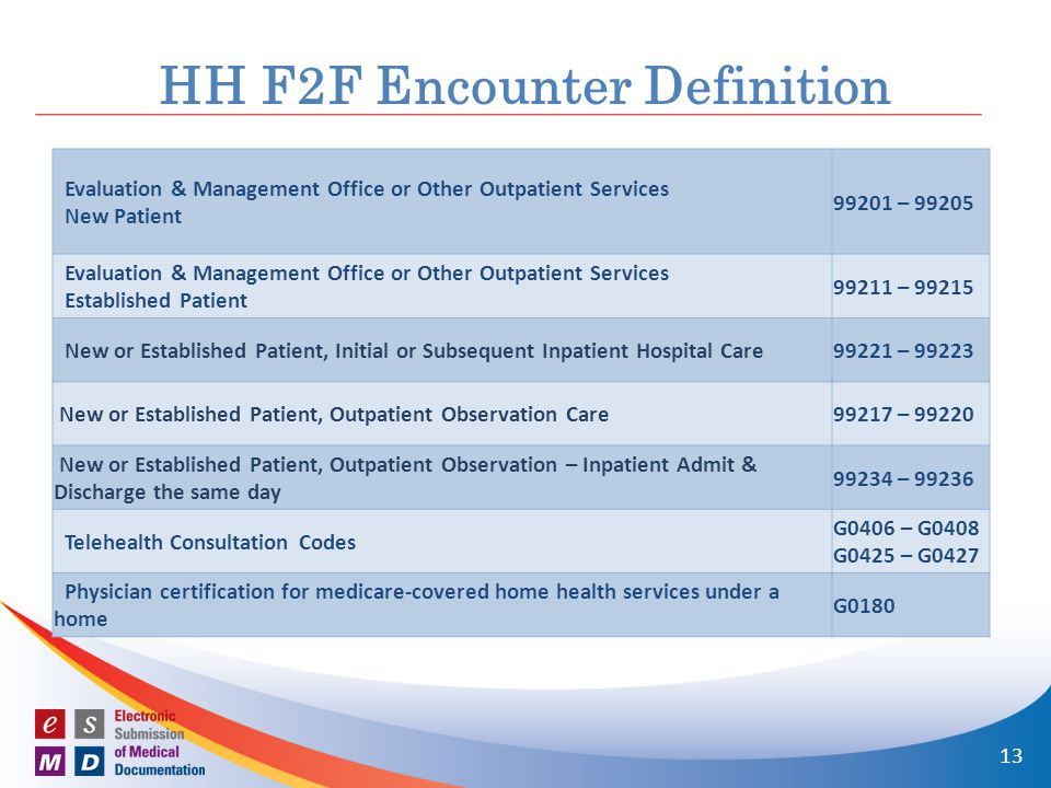 HH F2F Encounter Definition Evaluation & Management Office or Other Outpatient Services New Patient 99201 – 99205 Evaluation & Management Office or Other Outpatient Services Established Patient 99211 – 99215 New or Established Patient, Initial or Subsequent Inpatient Hospital Care99221 – 99223 New or Established Patient, Outpatient Observation Care99217 – 99220 New or Established Patient, Outpatient Observation – Inpatient Admit & Discharge the same day 99234 – 99236 Telehealth Consultation Codes G0406 – G0408 G0425 – G0427 Physician certification for medicare-covered home health services under a home G0180 13