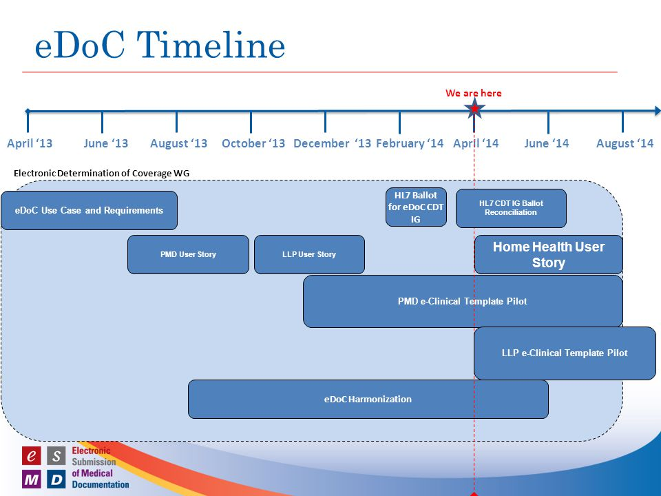 eDoC Timeline August '13April '13June '13 Electronic Determination of Coverage WG eDoC Use Case and Requirements eDoC Harmonization PMD User Story October '13December '13February '14April '14June '14August '14 PMD e-Clinical Template Pilot LLP User Story HL7 Ballot for eDoC CDT IG We are here HL7 CDT IG Ballot Reconciliation Home Health User Story LLP e-Clinical Template Pilot