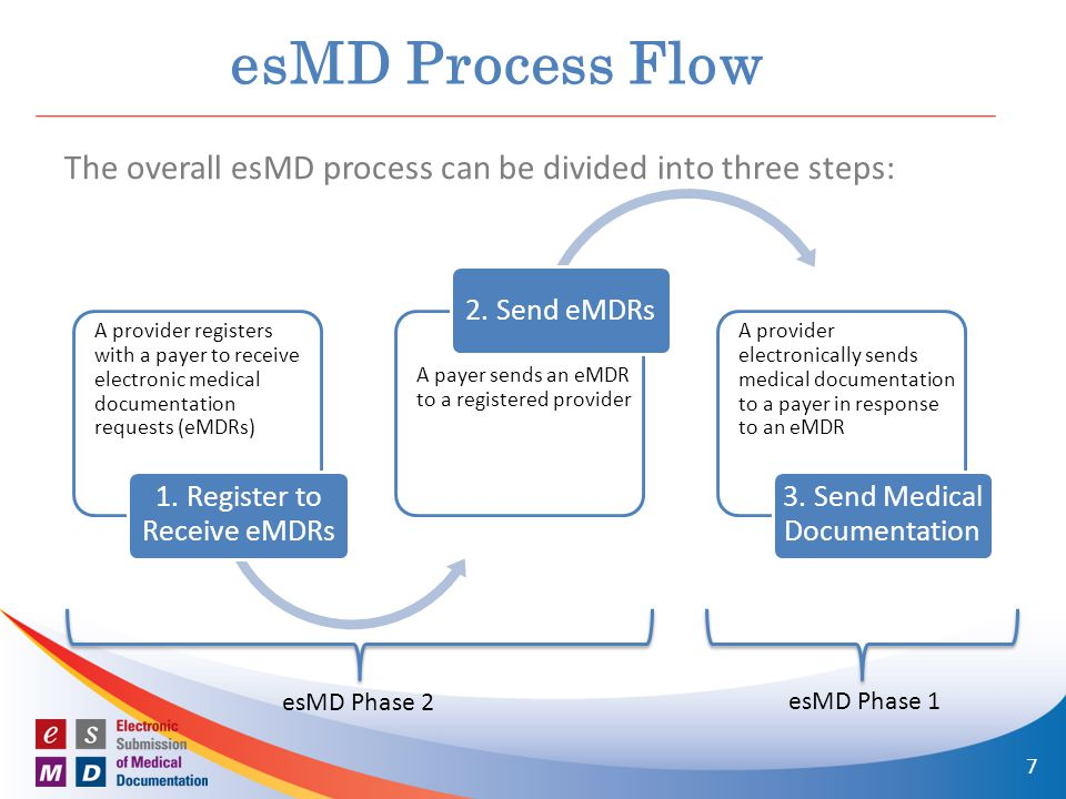 esMD Process Flow The overall esMD process can be divided into three steps: esMD Phase 2 esMD Phase 1 7