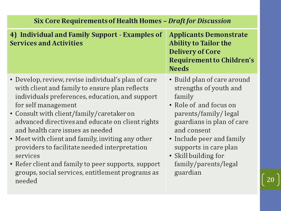 Six Core Requirements of Health Homes – Draft for Discussion 4) Individual and Family Support - Examples of Services and Activities Applicants Demonstrate Ability to Tailor the Delivery of Core Requirement to Children's Needs Develop, review, revise individual's plan of care with client and family to ensure plan reflects individuals preferences, education, and support for self management Consult with client/family/caretaker on advanced directives and educate on client rights and health care issues as needed Meet with client and family, inviting any other providers to facilitate needed interpretation services Refer client and family to peer supports, support groups, social services, entitlement programs as needed Build plan of care around strengths of youth and family Role of and focus on parents/family/ legal guardians in plan of care and consent Include peer and family supports in care plan Skill building for family/parents/legal guardian 20